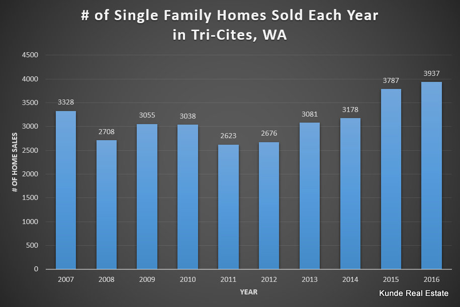Real Estate Market Statistics for Tri-Cities, WA | Kunde
